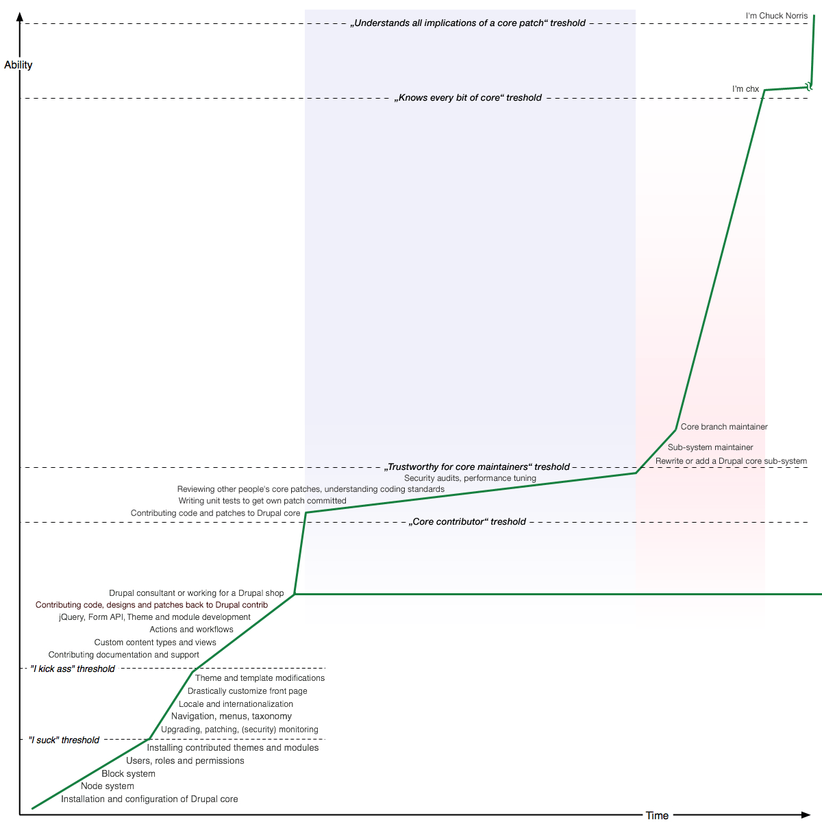 Ok now for the not so polite rant drupal groups have you seen the drupal learning curve baditri Gallery